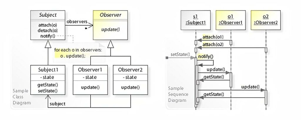 Illustration of the observer pattern as a UML class and sequence diagram.